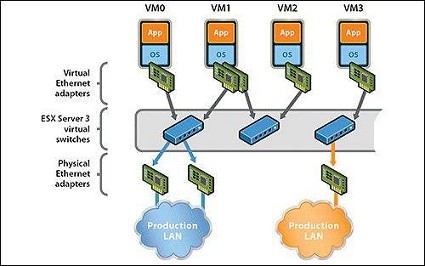 Principle and application of virtual switch